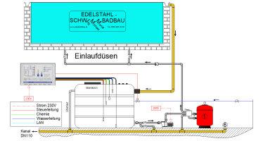 Ue-Becken-mit-Grundausstattung